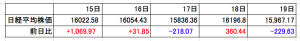 日経平均20150215_19